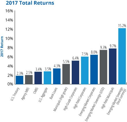 A Fools Errand Reforming Discipline >> A Fool S Errand 1st Quarter 2018 Commentary Sierra Mutual Funds