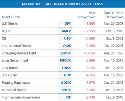 Maximum 3 Day Drawdown by Asset Class